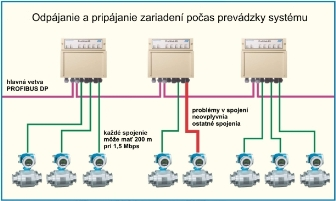 ProfiHubA5_bus