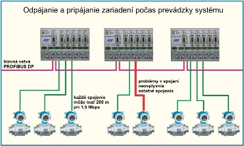 ProfiHubB5_bus